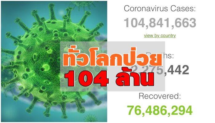 ทั่วโลกป่วยโควิดพุ่ง 104.8 ล้านคน เสียชีวิต 2.2 ล้านคน