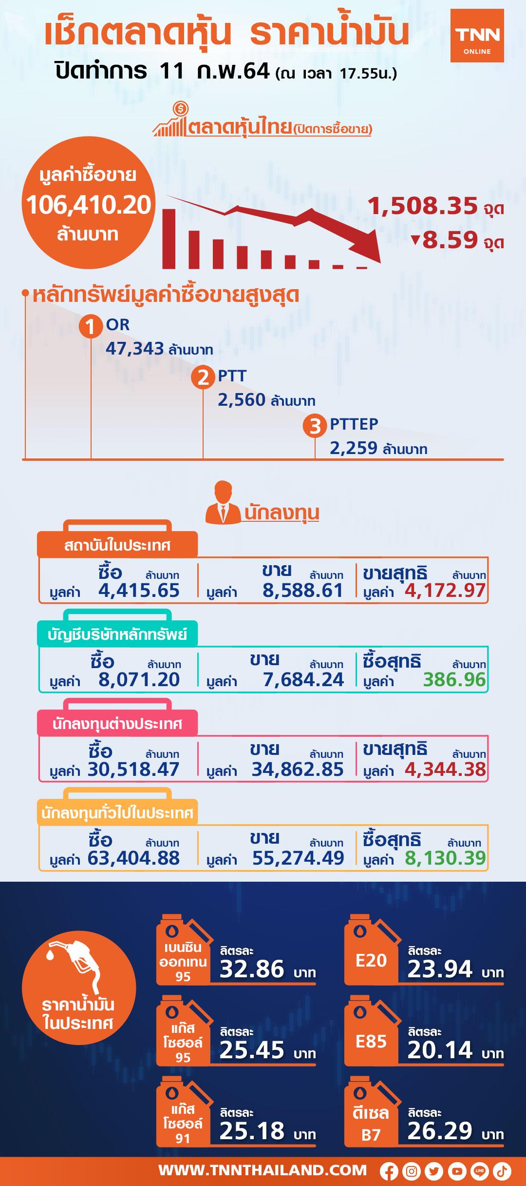 ต่างชาติ-สถาบันเทขายหุ้นไทยกดดัชนีร่วง -โออาร์สวนตลาดปิดพุ่ง 29.50 บาท