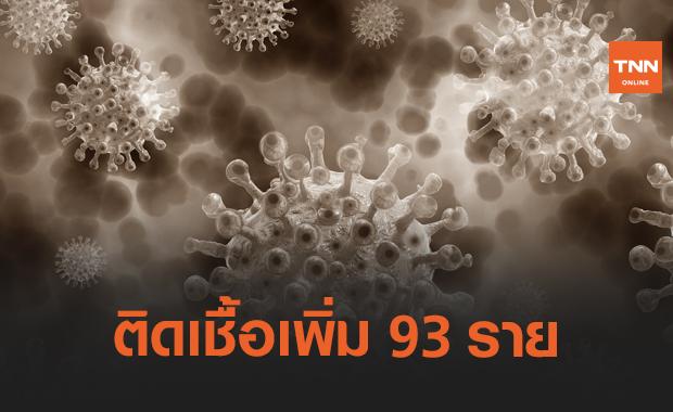 ไทยติดเชื้อโควิดเพิ่ม 93 ราย ป่วยสะสมพุ่ง 25,692 ราย