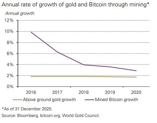 bitcoin vs)