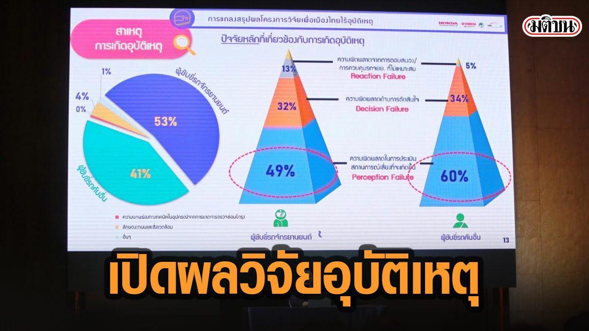 ชี้ชัด! ผลวิจัยอุบัติเหตุในไทย พบสาเหตุใหญ่เพราะขาดทักษะคาดการณ์อุบัติเหตุ