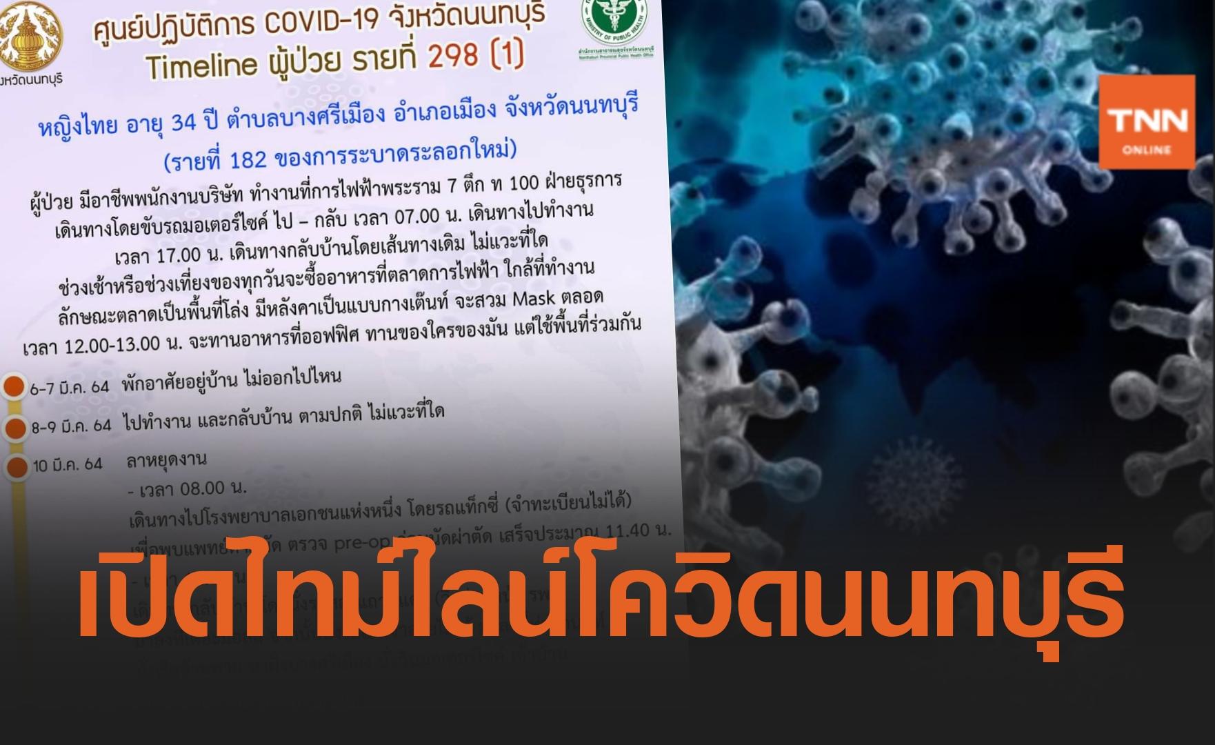 เปิดไทม์ไลน์โควิดนนทบุรี! พบติดเชื้อเพิ่ม 3 ราย