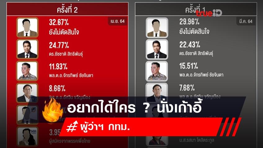 อยากได้ใครเป็นผู้ว่าฯ กทม. ? นิด้าโพล ชี้ คนไทยยังไม่ตัดสินใจ