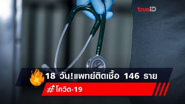 แพทย์ติดโควิด 146 ราย พบ 33 ราย รับเชื้อจากการทำงาน ศบค.ประเมินอีก 10 วัน แตะหมื่นราย