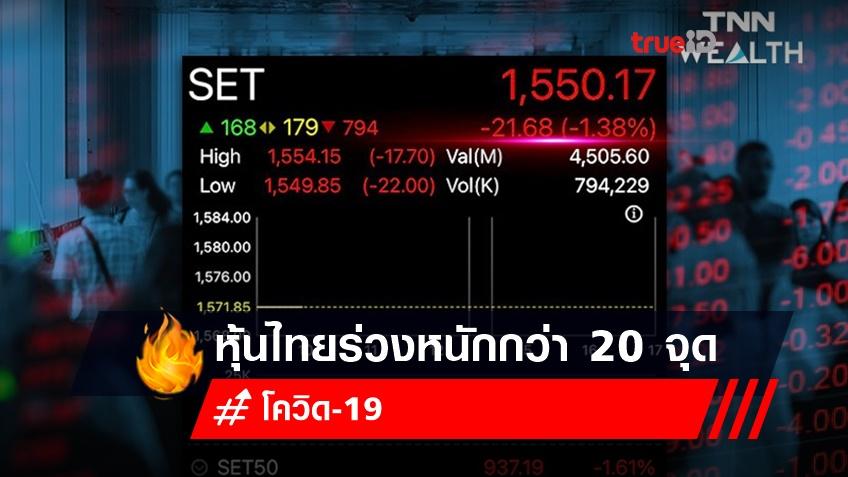 หุ้นไทยร่วงหนักกว่า 20 จุด นักลงทุนกังวลเงินเฟ้อสหรัฐพุ่ง