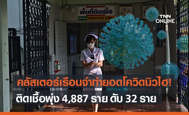 โควิด-19 วันนี้นิวไฮ! ติดเชื้อพุ่ง 4,887 ราย เสียชีวิตอีก 32 ราย