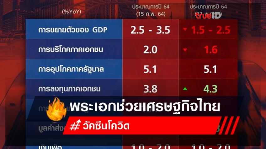 วัคซีนโควิด พระเอกช่วยเศรษฐกิจไทย
