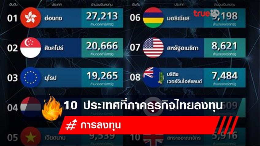 10 ประเทศที่ภาคธุรกิจไทยไปลงทุน