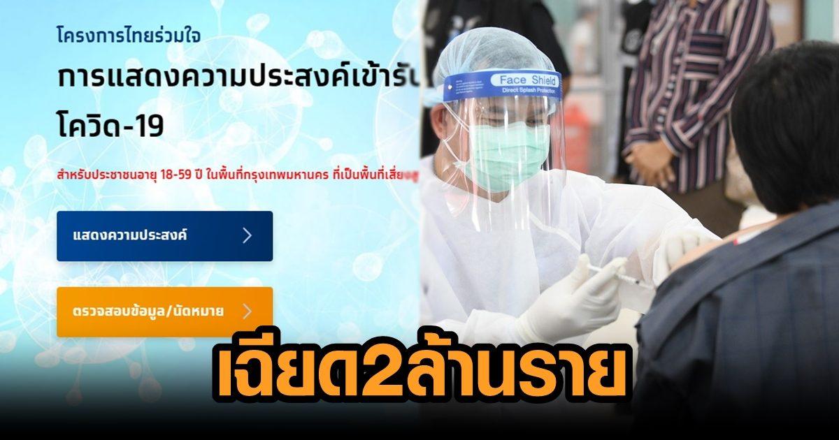 ปชช.ลงทะเบียน 'ไทยร่วมใจ' จองฉีดวัคซีน 4 วัน เฉียด 2 ล้านคน