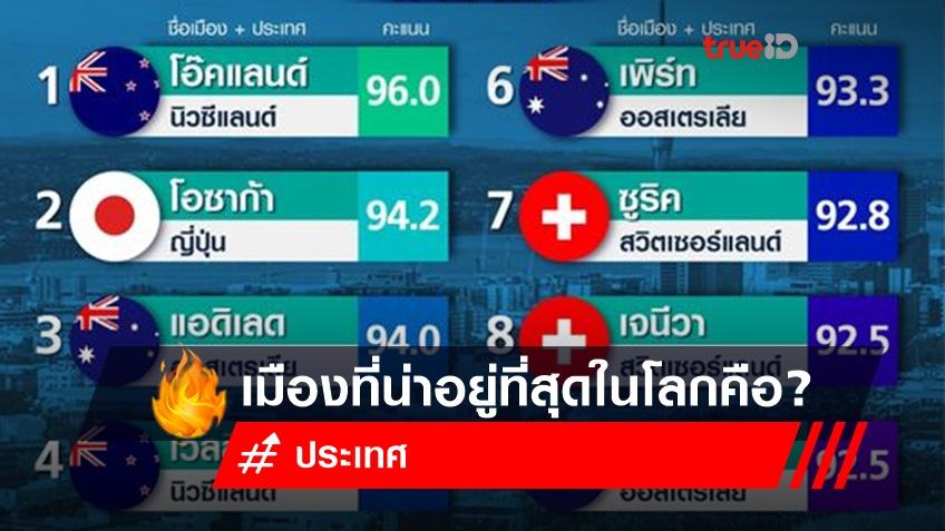 10 อันดับเมืองที่น่าอยู่ที่สุดในโลก ปี 2564