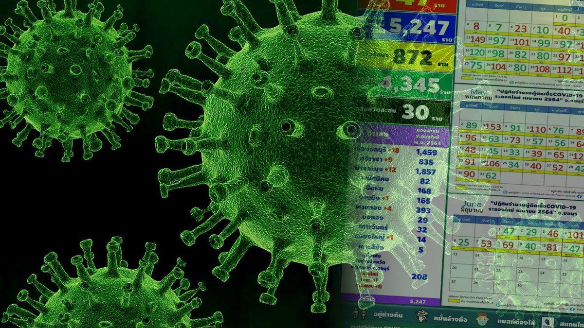 โควิด ชลบุรี ป่วยใหม่เพิ่ม โยง 3 คลัสเตอร์ ยอดติดเชื้อดับสะสม 30 ราย