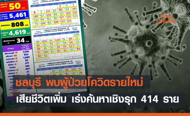 ชลบุรี พบผู้ป่วยโควิดรายใหม่-เสียชีวิตเพิ่ม เร่งค้นหาเชิงรุก 414 ราย