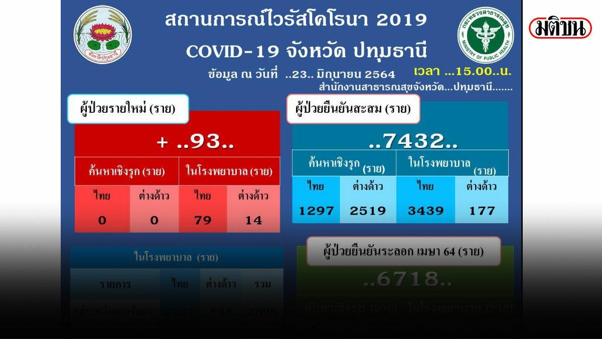 ปทุมธานี วันนี้ ติดเชื้อ 93 ราย เสียชีวิต 3 ราย ยอดรวมตายสะสม 52 ราย