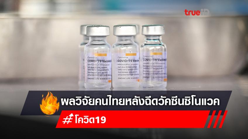 """เปิดผลวิจัยหลังคนไทย ฉีดวัคซีน """"ซิโนแวค"""" เข็ม 2 ต้านโควิดกว่า 50%"""
