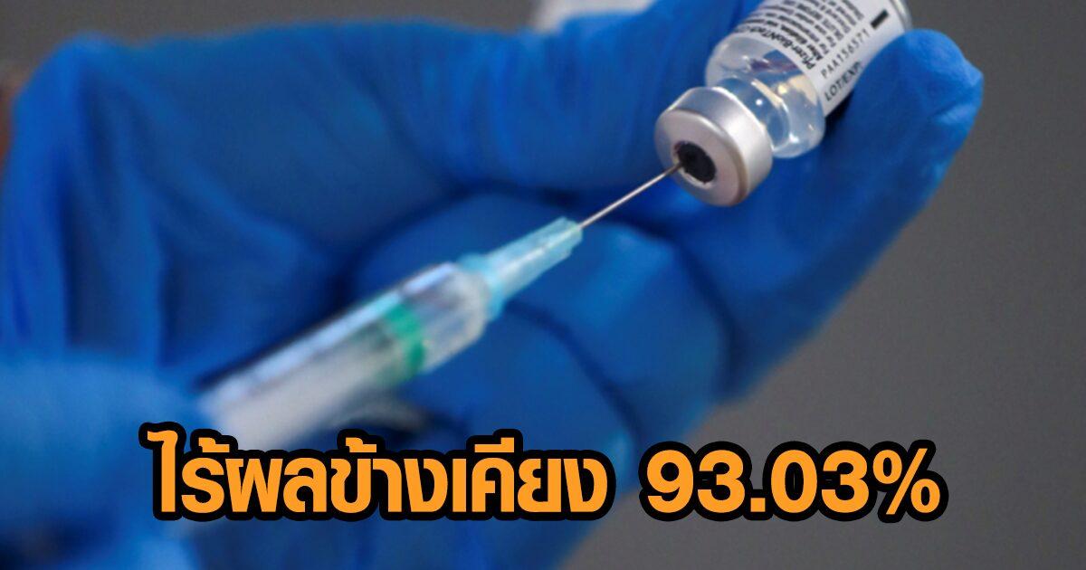 อว.เผยไทยฉีดวัคซีนโควิดแล้ว 8,400,320 โดส เผยไม่มีผลข้างเคียง 93.03%