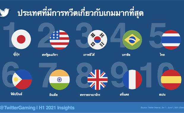 ชาวทวิตภพไทยคุยเรื่องเกมรั้งอันดับ 5 ของโลก