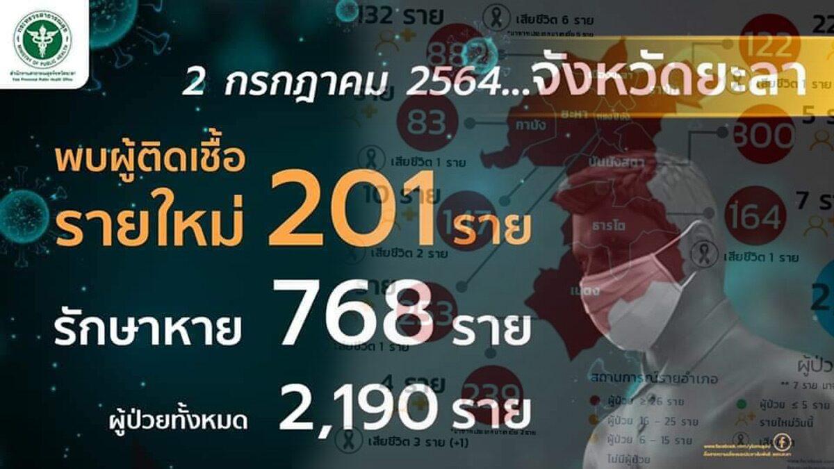 ยะลาสาหัส เจอป่วยนิวไฮ 201 ราย ดับอีก 2 พุ่งขึ้นอันดับ 1 ภาคใต้