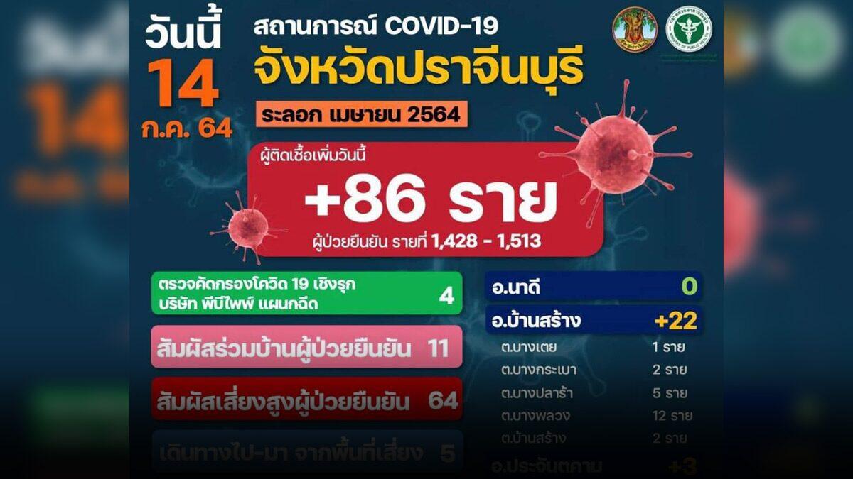ปราจีนบุรี ยังเจอป่วย 'โควิด-19' พุ่ง 86 ราย มาจากหลายคลัสเตอร์