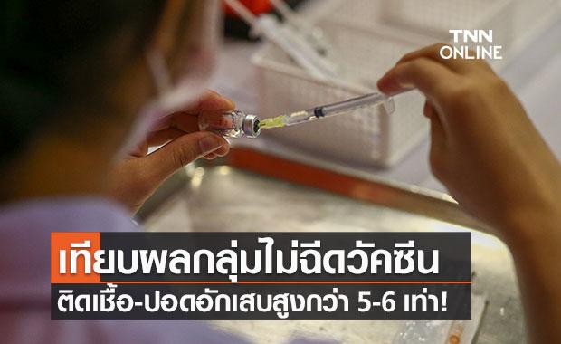 """เปิดข้อมูล """"กลุ่มไม่ฉีดวัคซีน"""" ติดเชื้อโควิดสูงกว่า 5.7 เท่า ปอดอักเสบสูงกว่า 6.2 เท่า"""