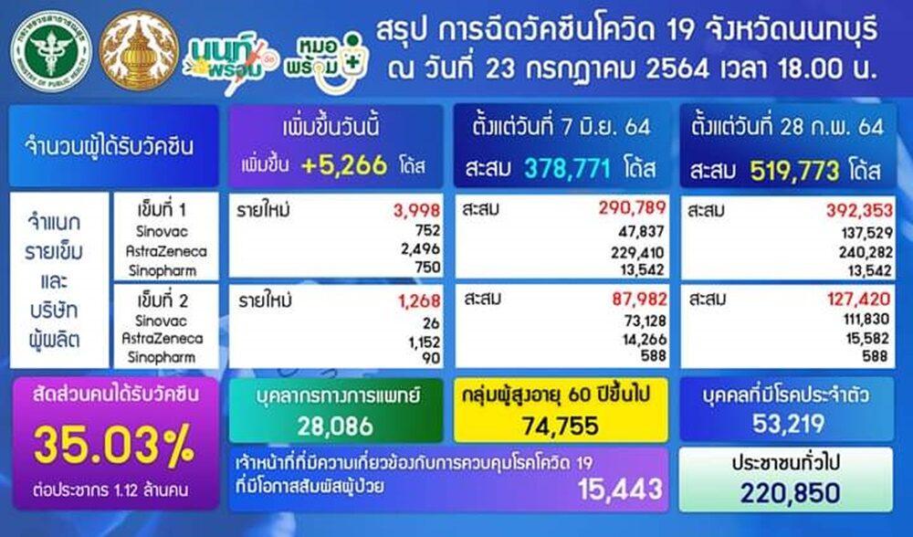 นนทบุรีป่วยโควิดเพิ่ม 624 ราย ฉีดวัคซีนแล้ว519,773 โดส