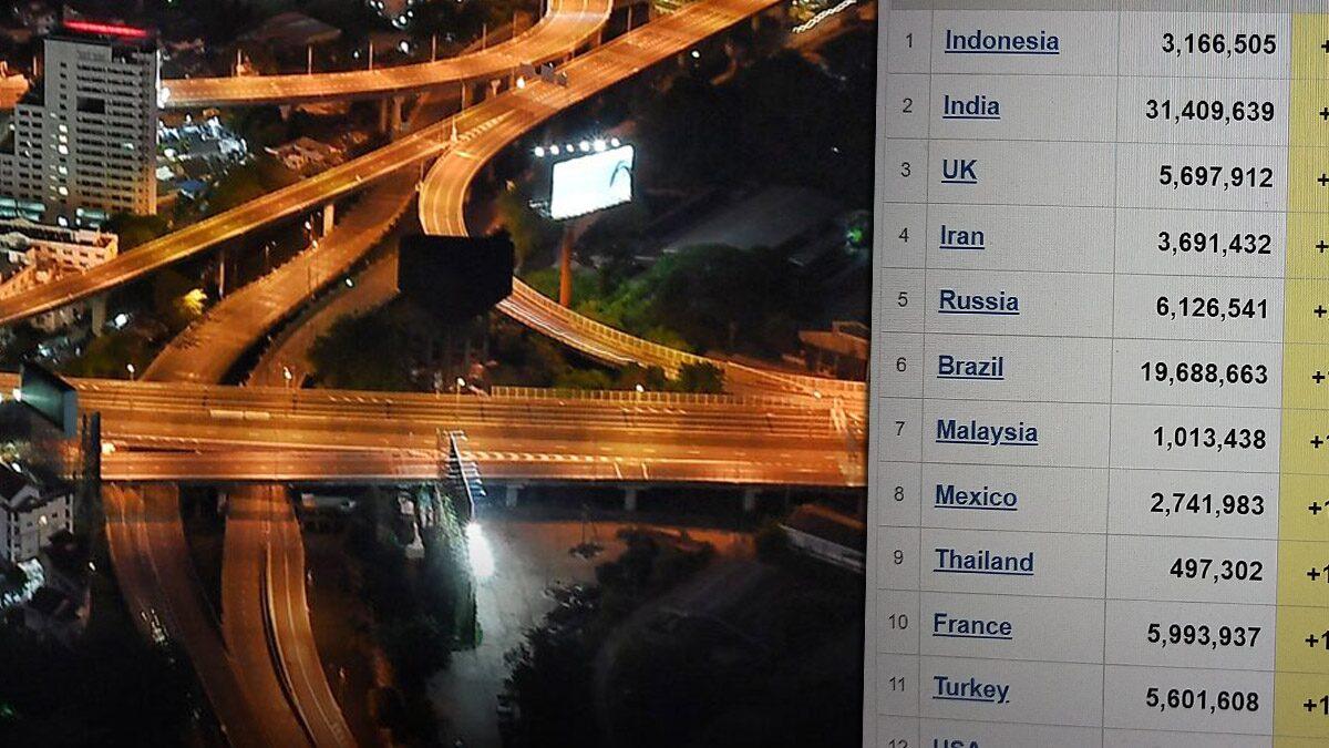 'หมอธีระ' ชี้ต้องล็อกดาวน์เต็มรูปแบบ 4 สัปดาห์ หลังไทยติดเชื้อพุ่งอันดับ 9 ของโลก