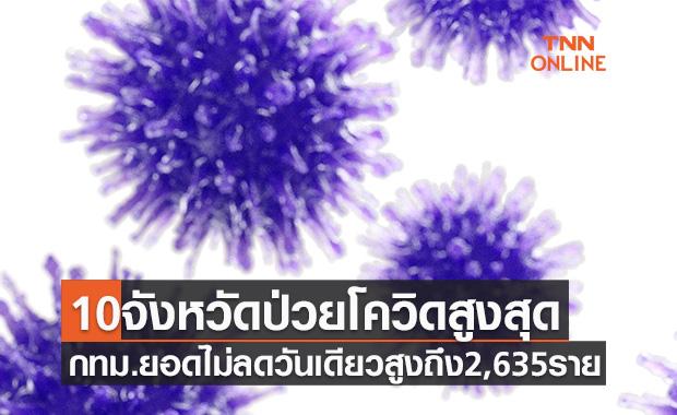 10จังหวัดป่วยโควิดรายใหม่สูงสุด กทม.ยอดไม่ลดวันเดียวสูงถึง 2,635 ราย