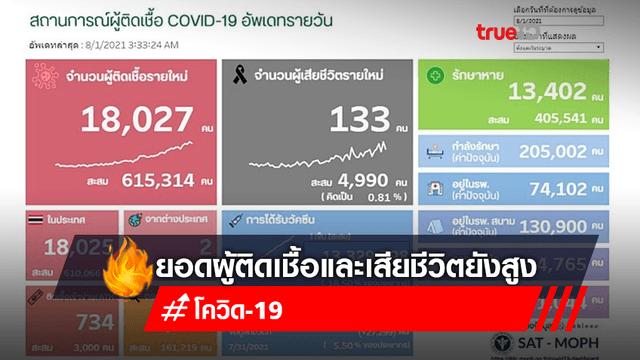 อัปเดทข้อมูลโควิด : 1 ส.ค. 64 ยอดผู้ป่วยรายใหม่ยังสูง 18,027 ราย เสียชีวิต 133 ราย