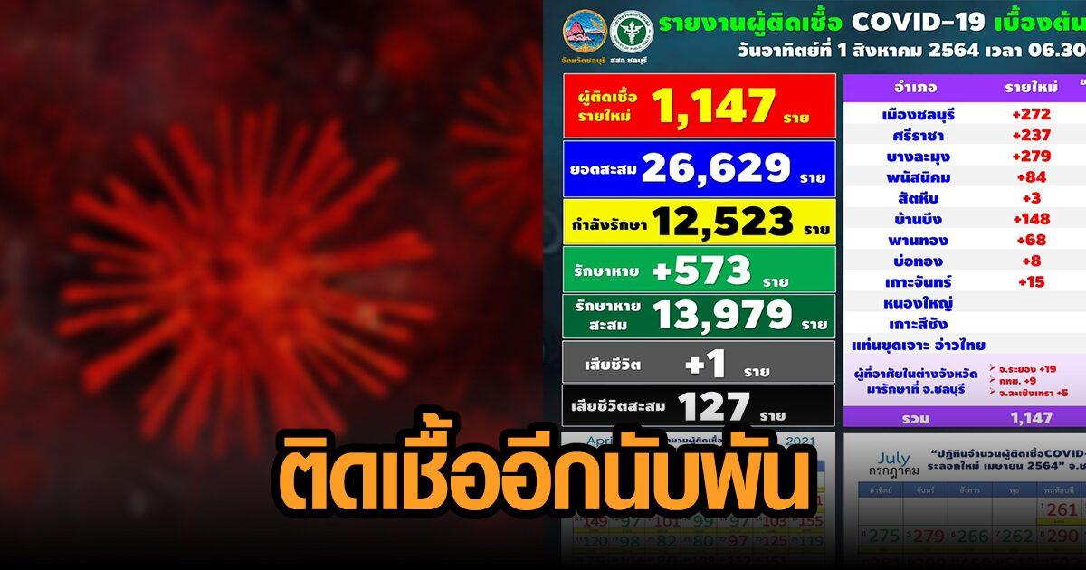 ชลบุรีระส่ำ ยอดผู้ติดเชื้อโควิดพุ่งนิวไฮอีก ป่วยเพิ่ม 1,147 คน ดับเพิ่ม 1 ราย