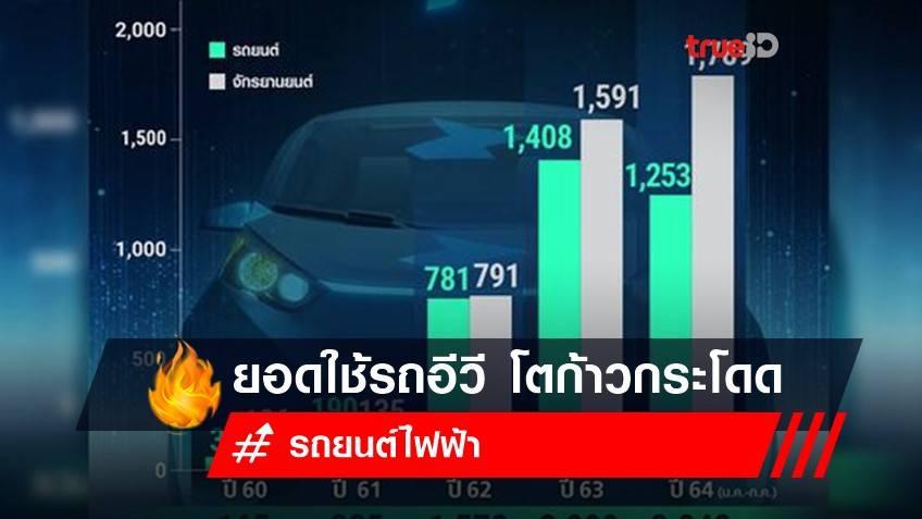 ยอดใช้รถอีวี โตก้าวกระโดด หนุนไทยเป็นฐานผลิตของอาเซียน