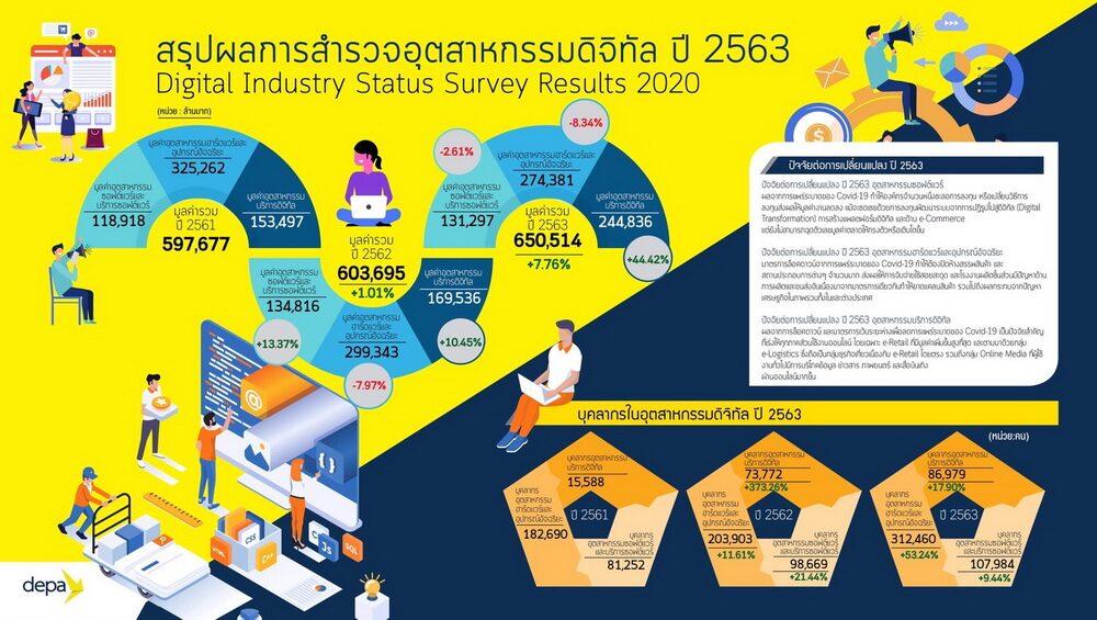 """""""ดีป้า"""" เผยนิวนอร์มอล ดัน 3 อุตสาหกรรม """"ซอฟต์แวร์-ฮาร์ดแวร์ฯ-บริการดิจิทัล"""" มาแรง จับตา ต้อน OTT จ่ายภาษีไทย ดันมูลค่าโตพุ่ง"""