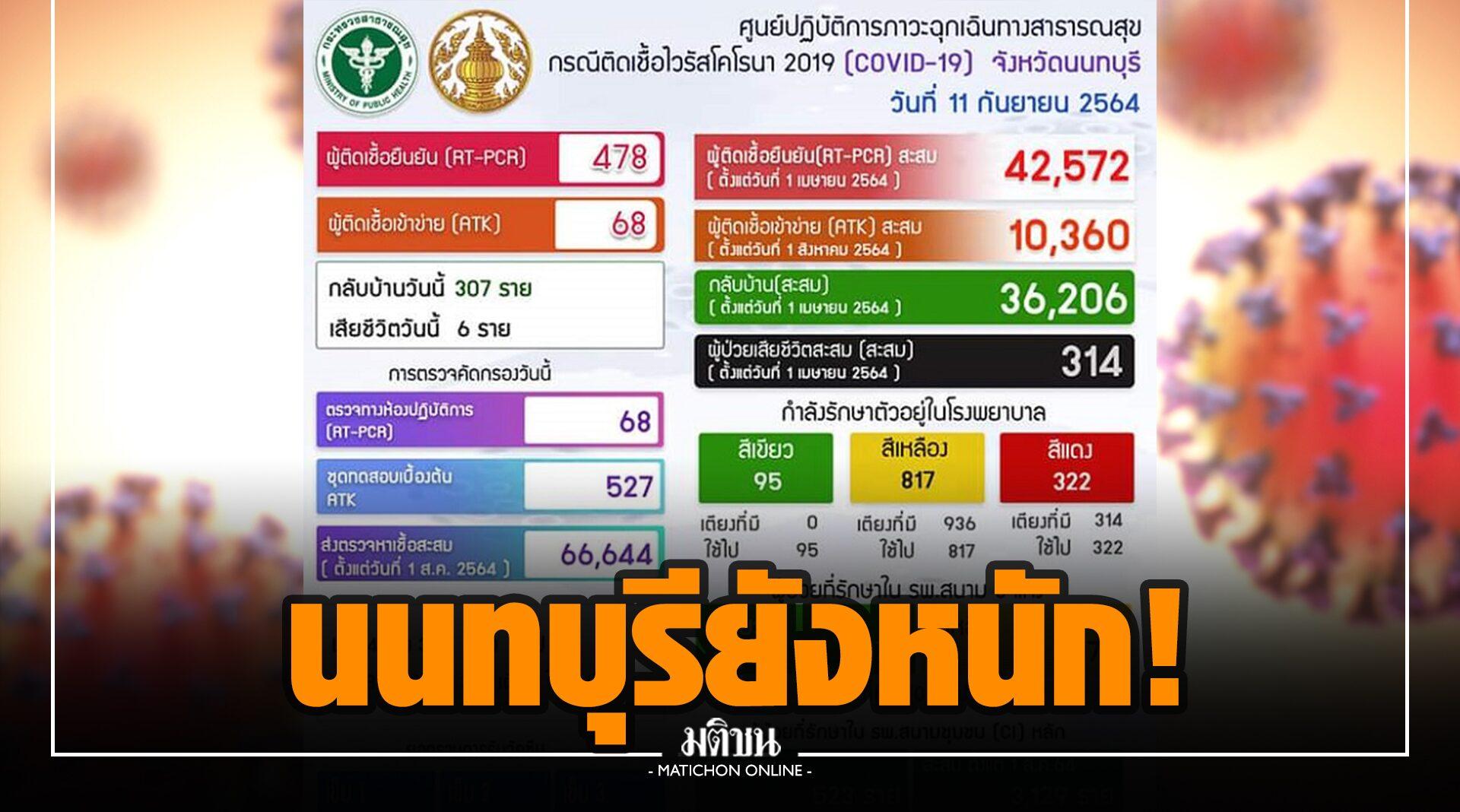 นนทบุรียังหนัก! พบติดเชื้อเพิ่ม 478 ราย เสียชีวิต 6 ราย ฉีดวัคซีนแล้ว 822,359 คน