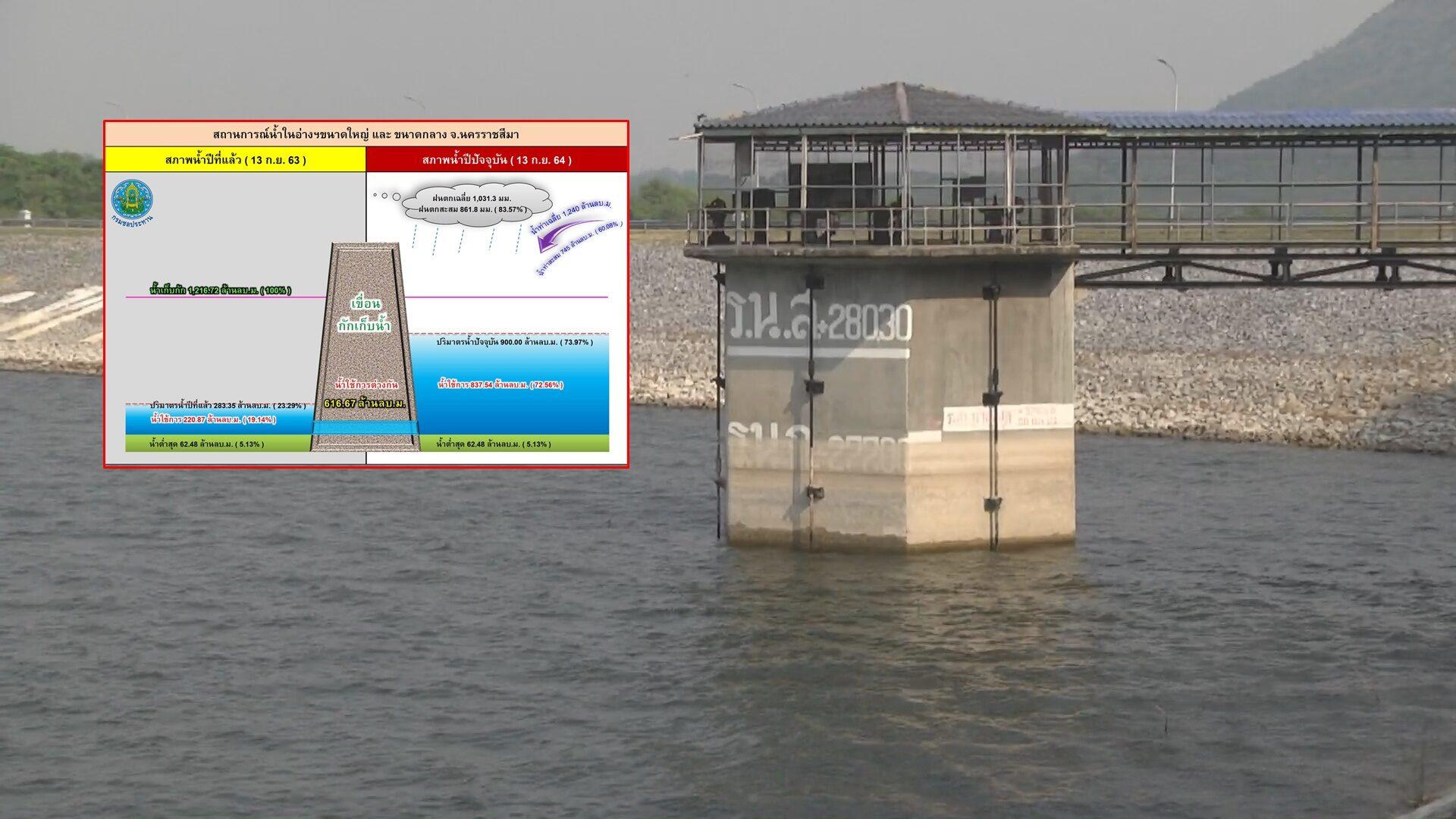 โคราชยังไหว! ชลประทาน 8 ยัน พายุ โกเซิน ไม่มีผลกระทบ เขื่อน 4 แห่ง รับน้ำได้อีกมาก