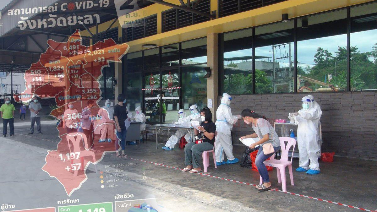 ยะลา ยังเหนื่อย ยอดผู้ติดเชื้อ พุ่งสูงทุกวัน สั่งปิด 4 ชุมชนเบตง เพิ่มอีก