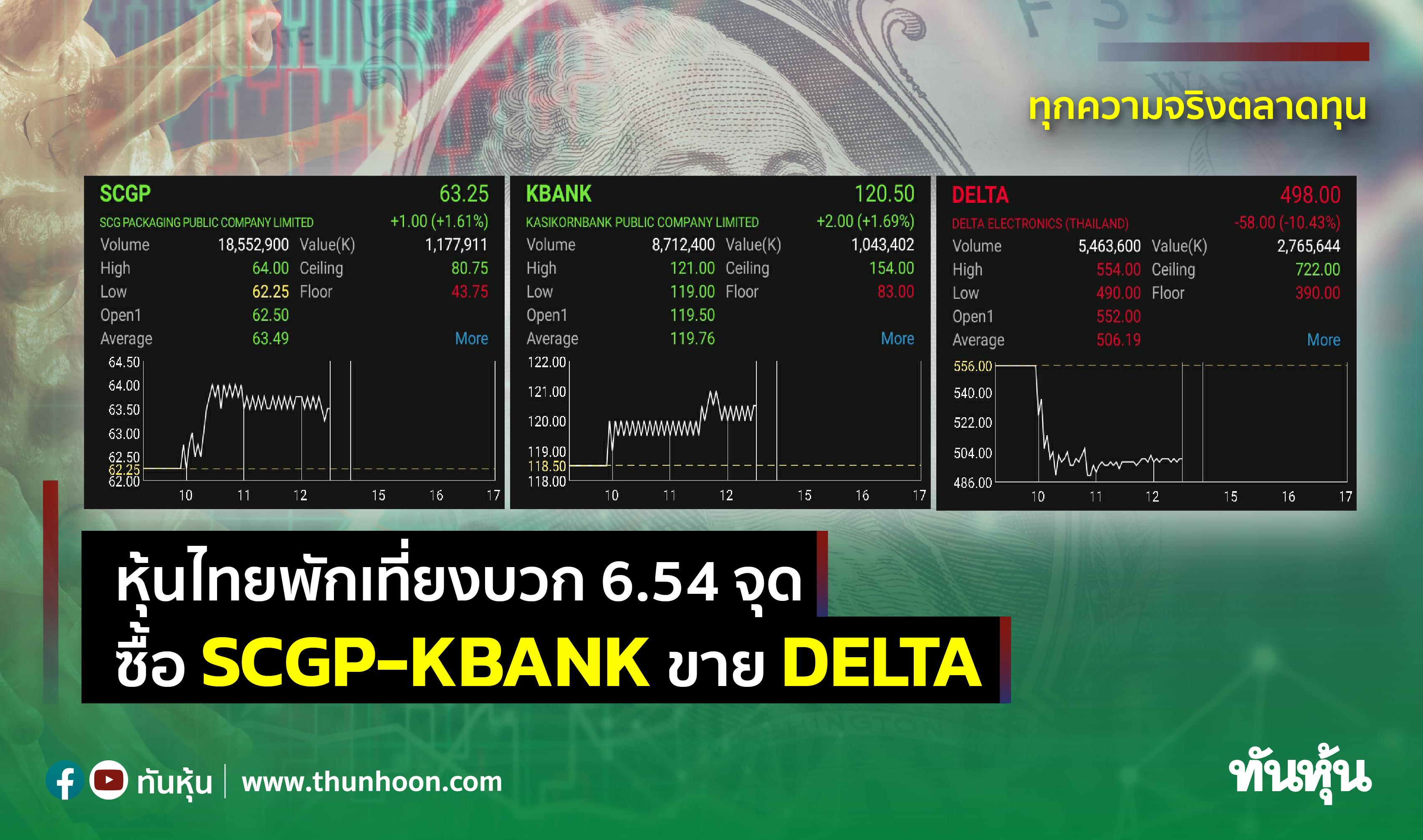 หุ้นไทยพักเที่ยงบวก 6.54 จุด ซื้อ SCGP-KBANK ขาย DELTA