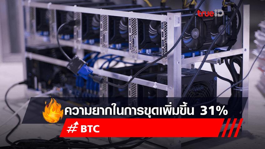 ความยากในการขุด Bitcoin เพิ่มขึ้น 31%