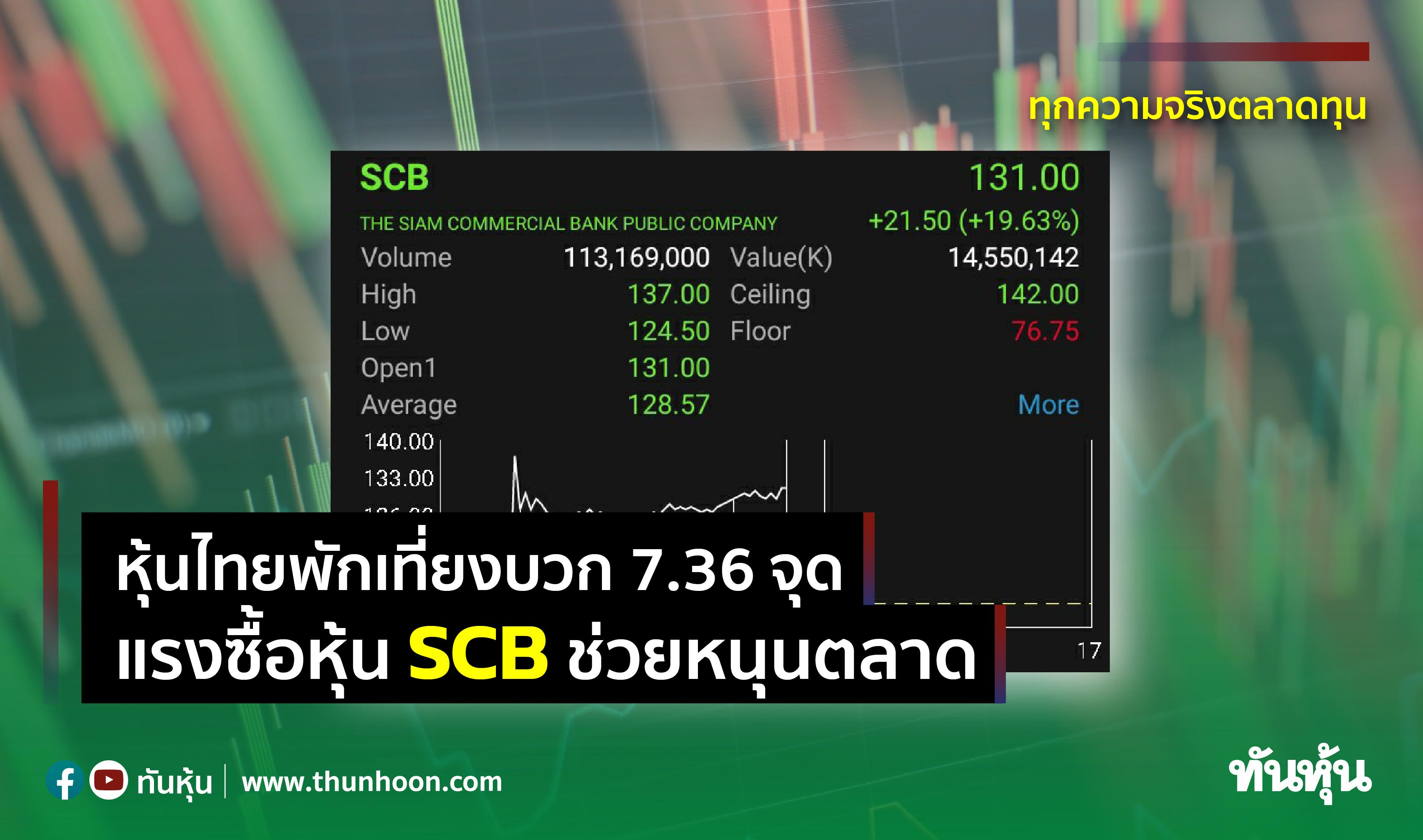 หุ้นไทยพักเที่ยงบวก 7.36 จุด แรงซื้อหุ้น SCB ช่วยหนุนตลาด