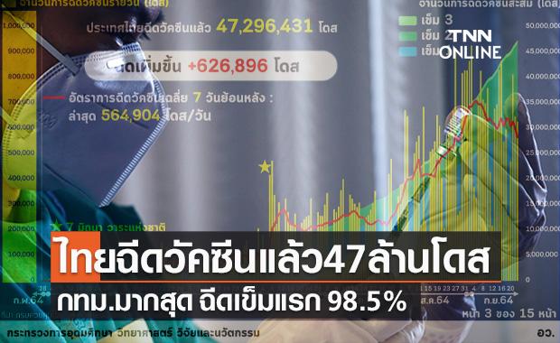 อว.เผยไทยฉีดวัคซีนโควิดแล้ว 47 ล้านโดส กทม.มากสุด ฉีดเข็มแรก 98.5%