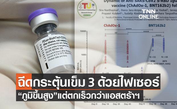 เผยผลวิจัยเทียบฉีดวัคซีนเข็ม 3 ไฟเซอร์ภูมิสูงแต่ตกเร็วกว่าแอสตร้าฯ
