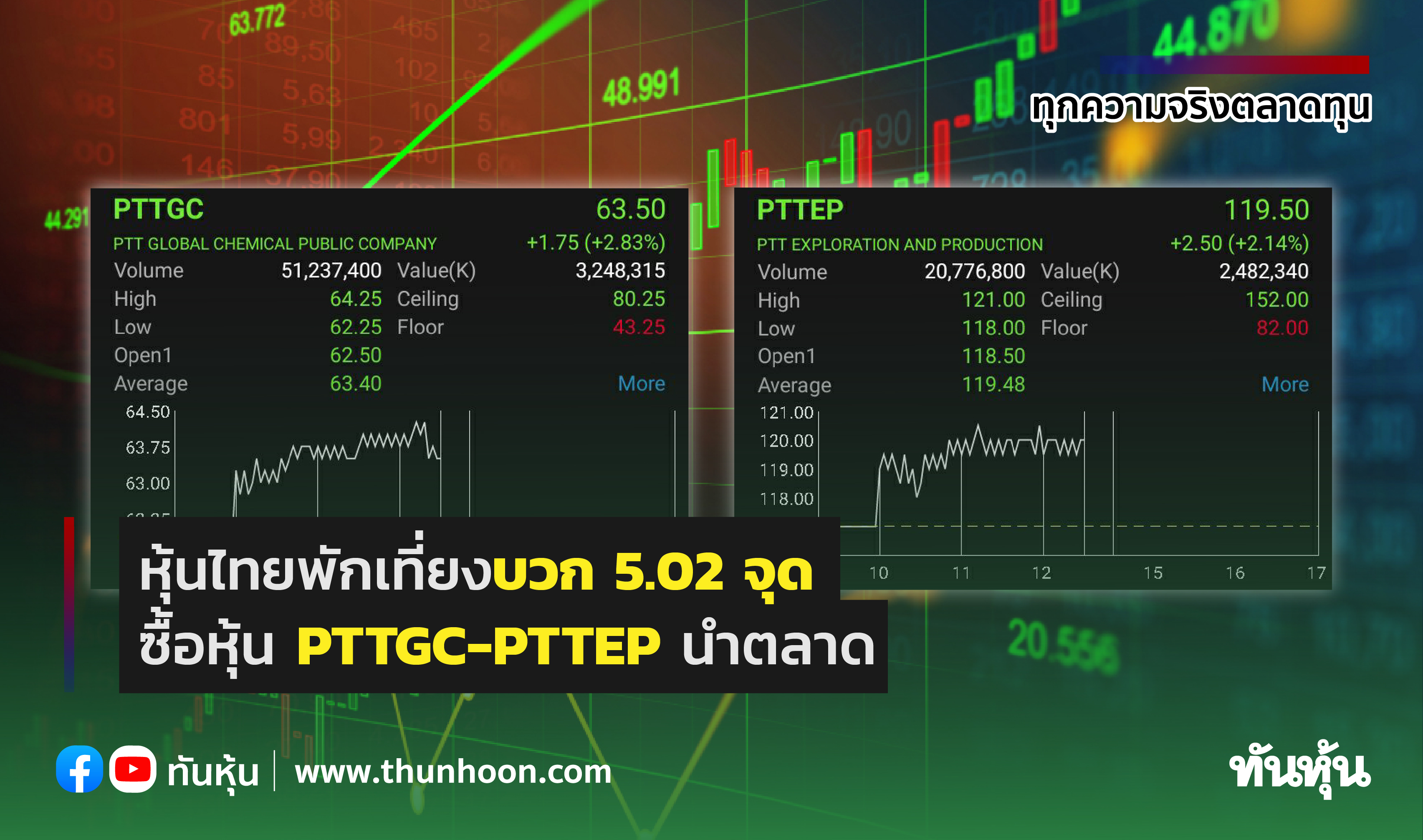 หุ้นไทยพักเที่ยงบวก 5.02 จุด ซื้อหุ้น PTTGC-PTTEP นำตลาด